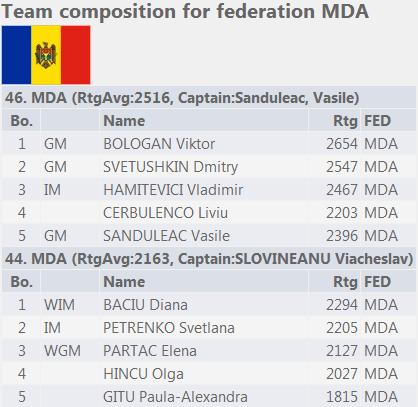 CO 2014 Selectionatele MDA updata1