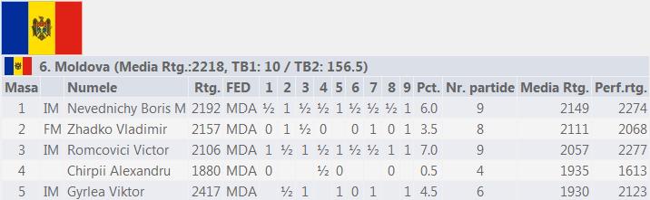 World Senior Team Chess Championship 2014 Moldova