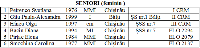 Lotul feminin 2014