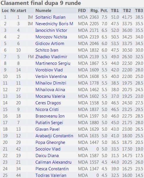 Campionatul mun Chişinău 2014 Fin