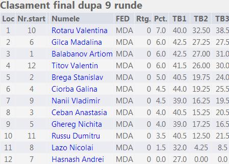 Campionatul mun Chişinău 2014 Fin Cat 2
