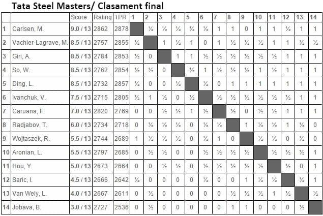 Tata Steel Masters 2015 Fin