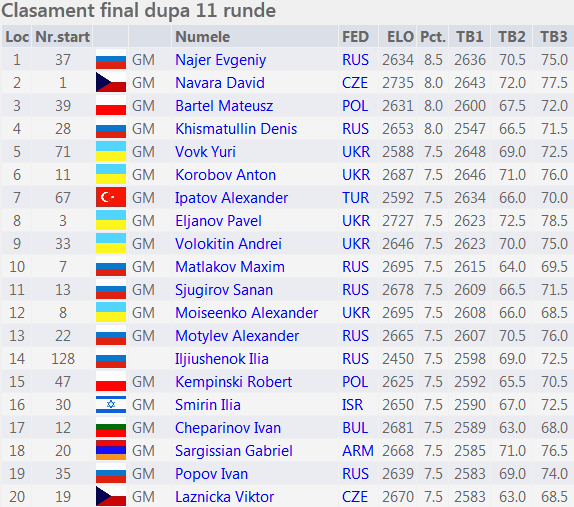 Campionatul Europei Fin 2015