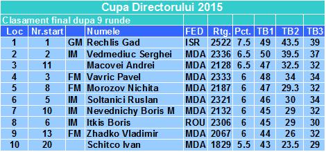 Cupa Directorului 2015 fin