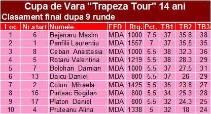 Cupa de Vara Trapeza Tour 14 ani