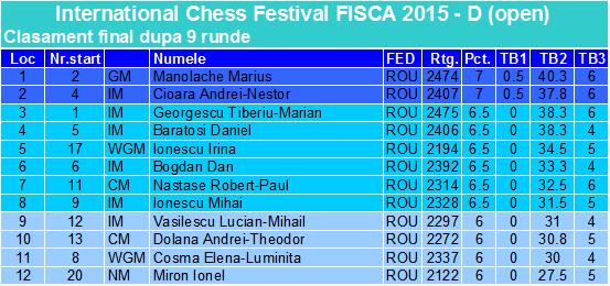 Fisca 2015 Fin