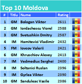 MOLDOVA TOP 10 Șahiști