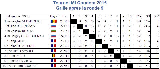 Tournoi MI Condom 2015 Fin