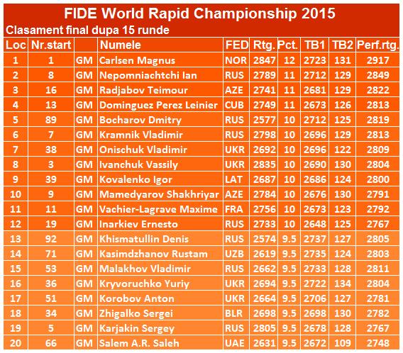 Campionatul Mondial Rapid 2015 fin
