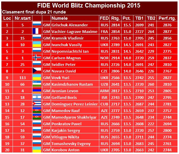 Campionatul Mondial la Blitz 2015 fin