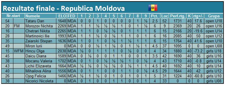 European Youth U8 – U18 Championship 2015 Fin MDA