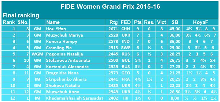 FIDE Women Grand Prix 2015 fin