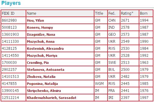 FIDE Women Grand Prix 2015 players