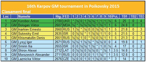 Poikovsk 2015 Fin
