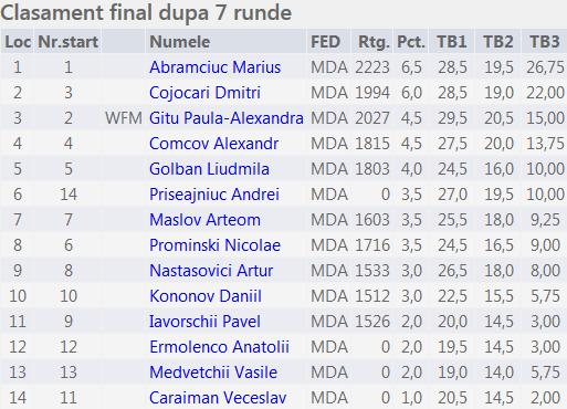 Campionatul municipiului Balti 2015 M