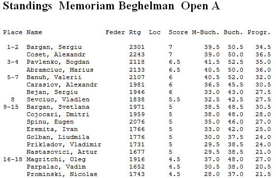 Beghelman Open A 2016 fin